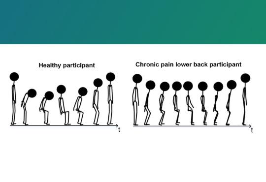 THe EMOPAIN Facial Expressions and Movement Behaviour Challenge (EMOPAIN 2020)